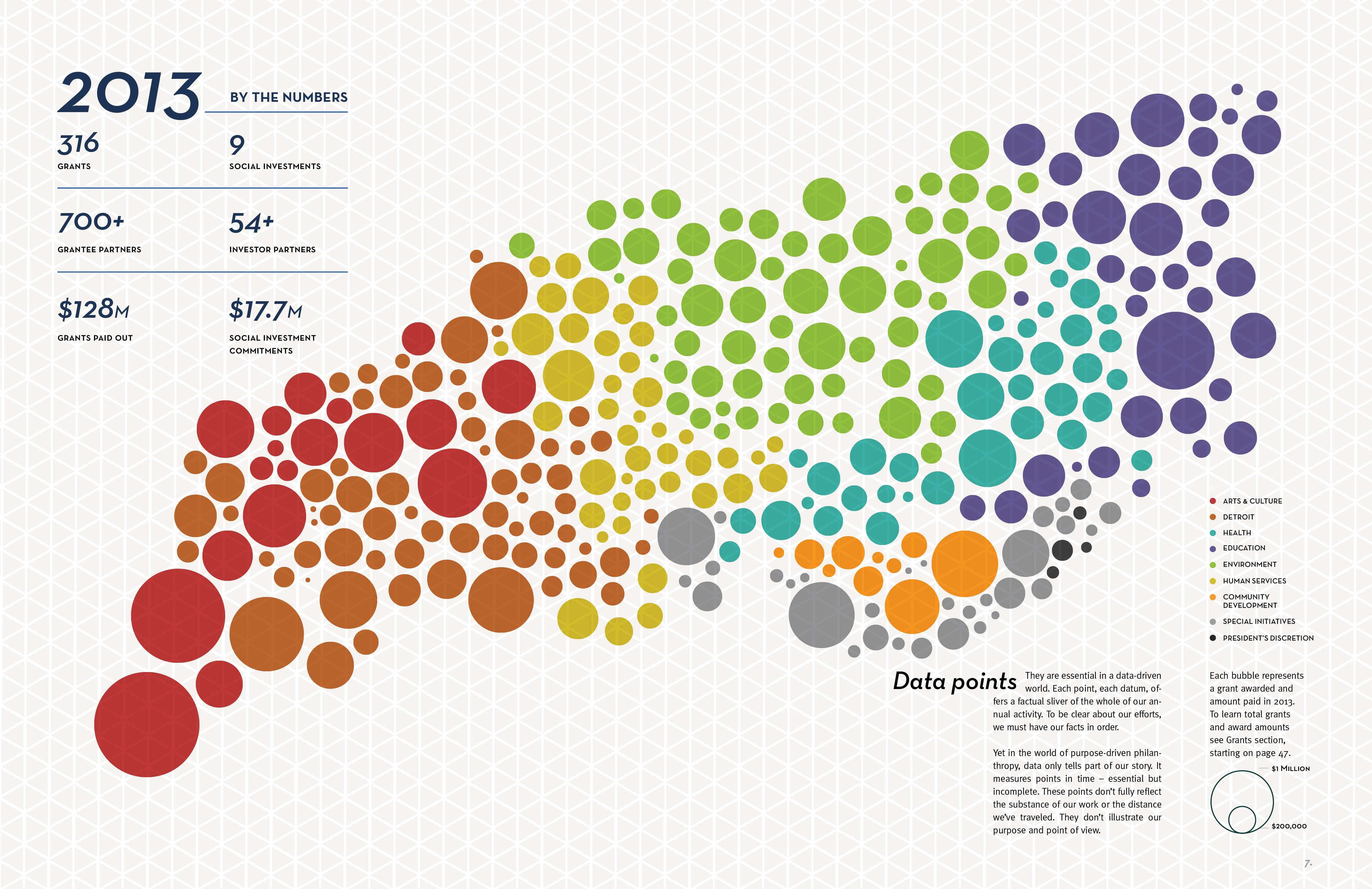 Kresge Foundation Annual Report 2013