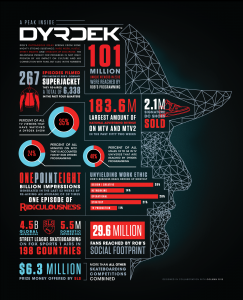 Rob Dyrdek infographic