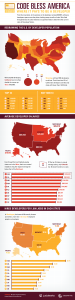Code Bless America (Infographic)