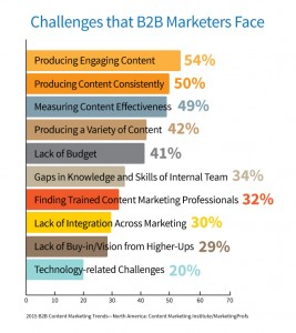 Top Challenges for Content Marketers, Creative Content Agency