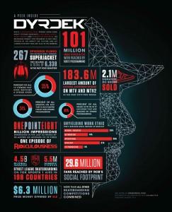 A peek inside Dyrdek