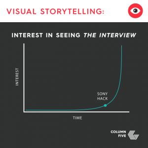 THe Interview visualization