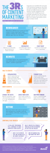 The 3 Rs of Content Marketing