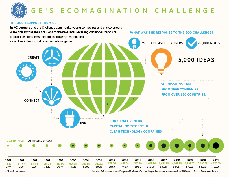 GE's Ecomagination Challenge