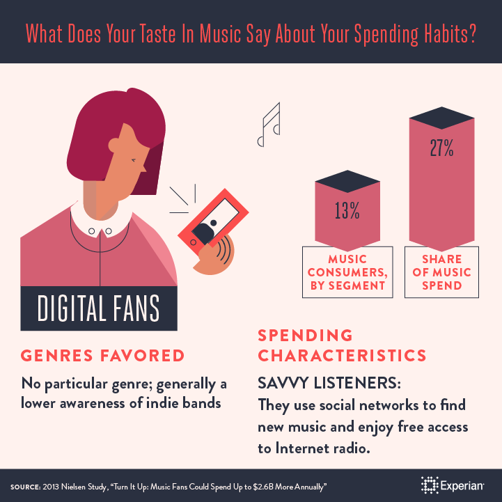 What Does Your Taste in Music Say About Your Spending Habits