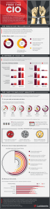 Infographic – Free the CIO – Lucidworks