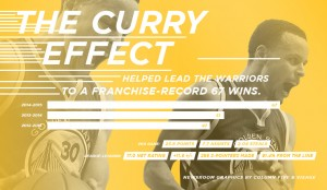 Golden State Warriors – A Model MVP