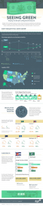 Digit Infographic Design - Seeing Green