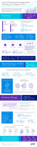 Jive Infographic Design - Lack of Employee Engagement Killing the Bottom Line