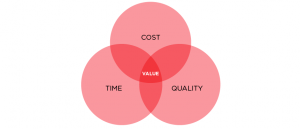 venn_diagram_value