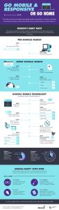Marketo Infographic Design - Go Mobile and Responsive or Go Home