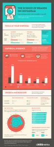 Kissmetrics Infographic Design - The Science of Brands on Instagram