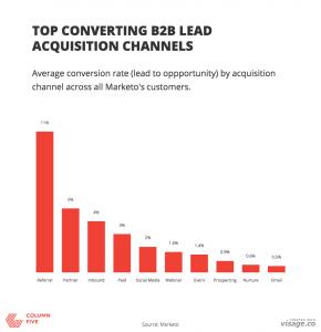 Converting_Marketing_Tactics