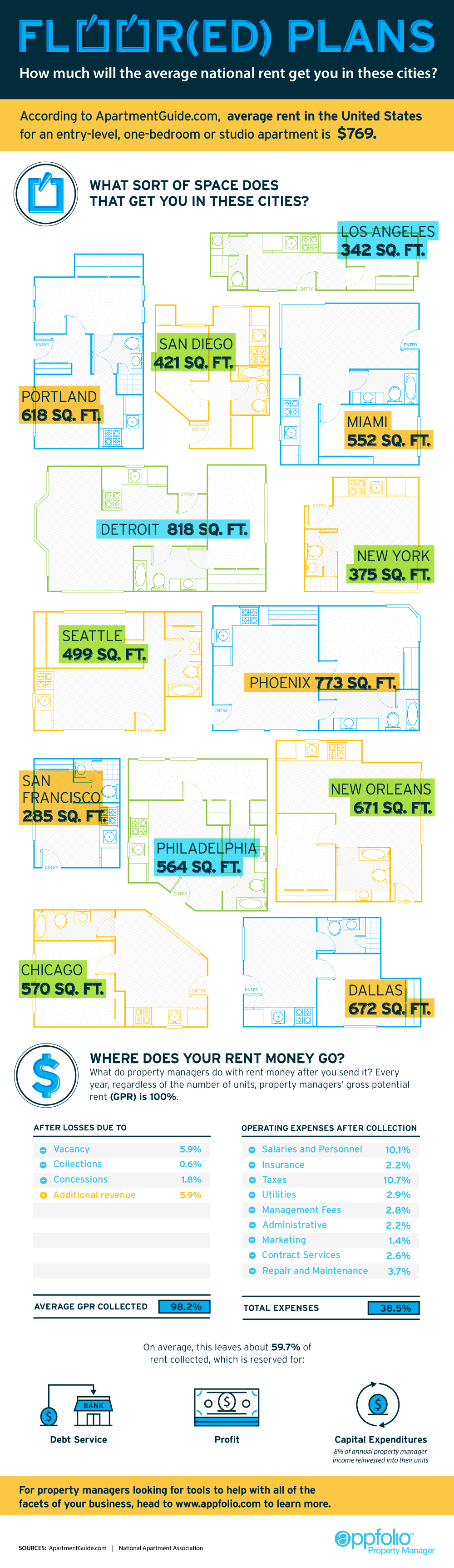 How Much Will the Average National Rent Get You?