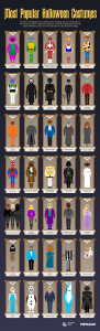 Halloween-Costume-Infographic