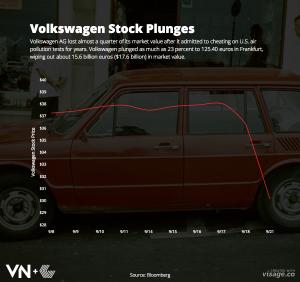 Volkswagen-Stock-Price_Plunge