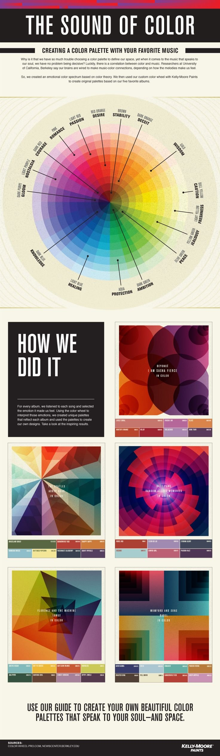 Infographic design examples from Kelly-Moore