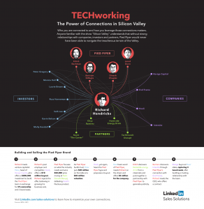 LinkedIn – The Power of Connections In Silicon Valley