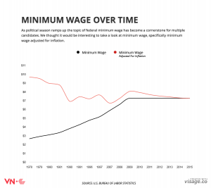 minimum wage over time chart
