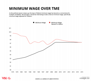 MINIMUM WAGE OVER TIME INFOGRAPHIC