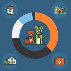 ASPCA - Safety Net Pet Program