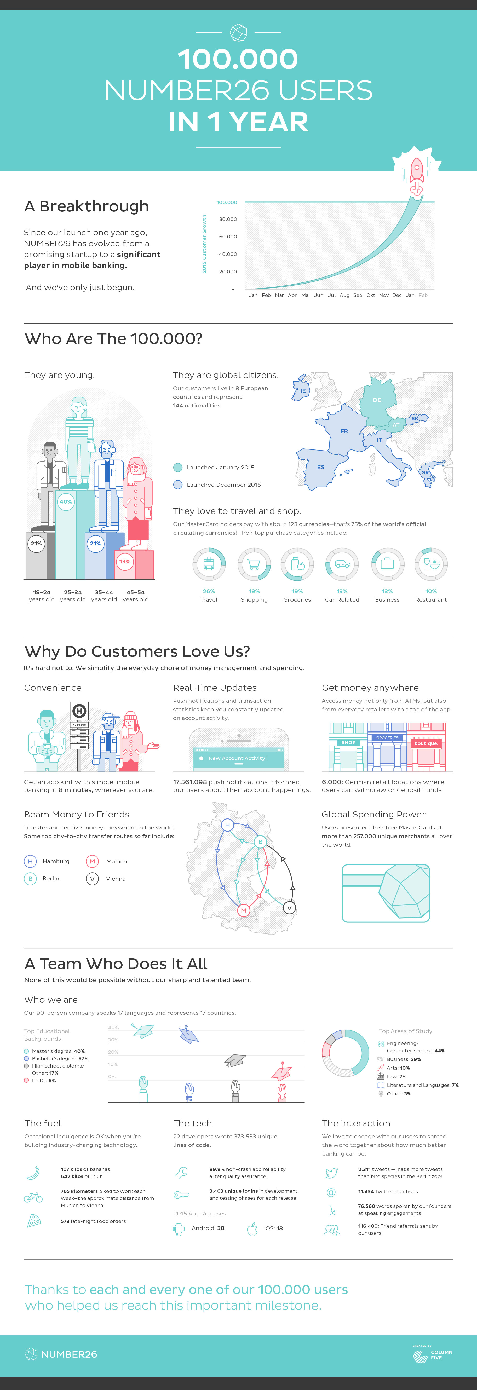 Infographic design examples