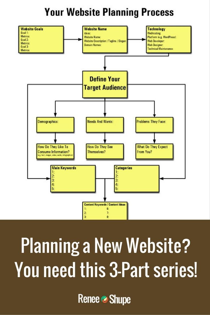 how to plan your website a comprehensive guide for