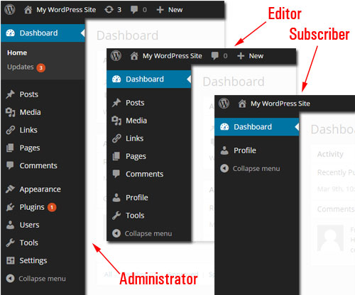 Your WordPress Dashboard - A Step-By-Step Tutorial