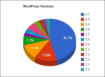 WP versions currently in use