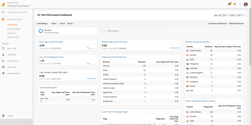 Understanding Google Analytics Site Performance Dashboard
