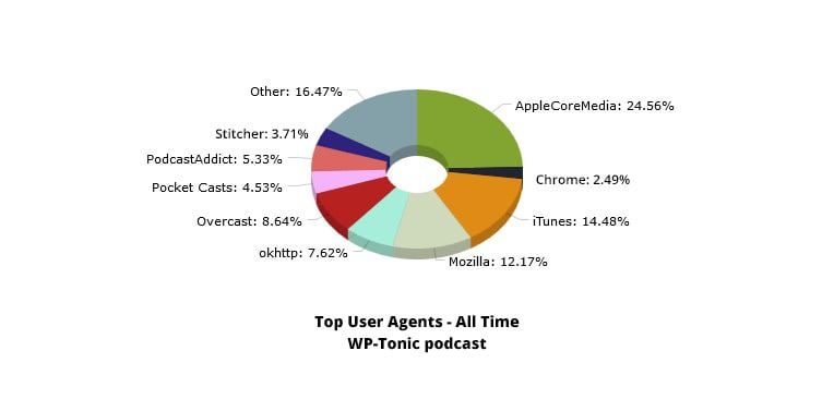 User Agent chart WP-Tonic podcast