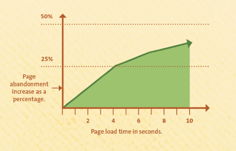 How Slow WordPress Effects SEO