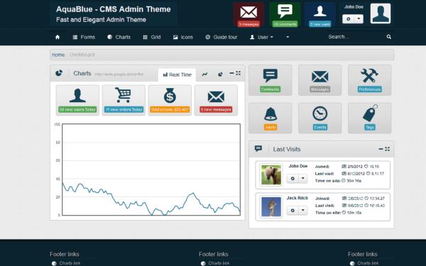 Create admin panels using yii framework by harsha_.