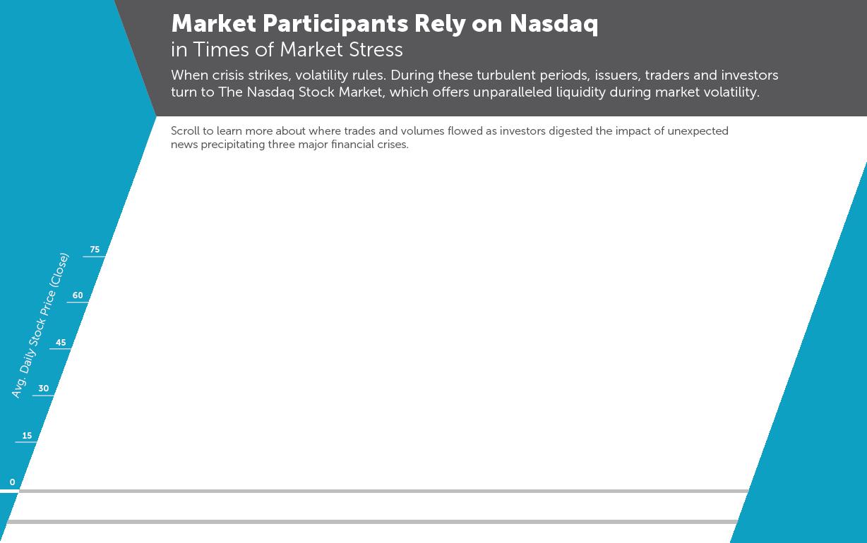 Commitment nasdaq market participants rely on nasdaq buycottarizona