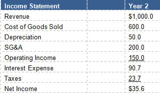 Here We Have The Four Major Components Of A Financial Model: The Income  Statement, Balance Sheet, Cash Flow Statement, And A Debt Schedule To Keep  Track Of ...