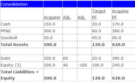 Consolidating balance sheet after acquisition