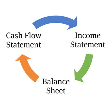 A complete guide to 3 statement financial modeling - Wall