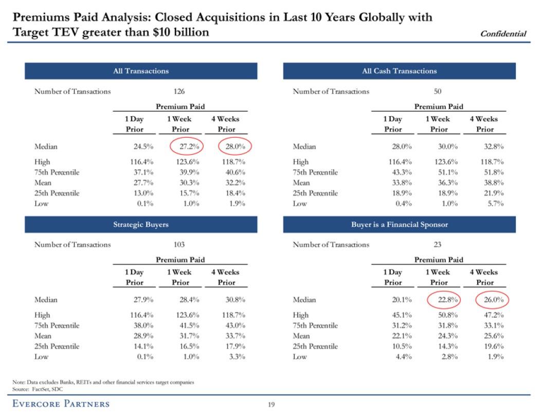 premiums paid analysis