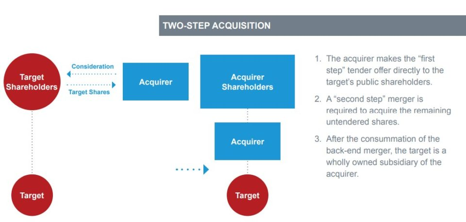 Tender Offer vs  Merger - Wall Street Prep
