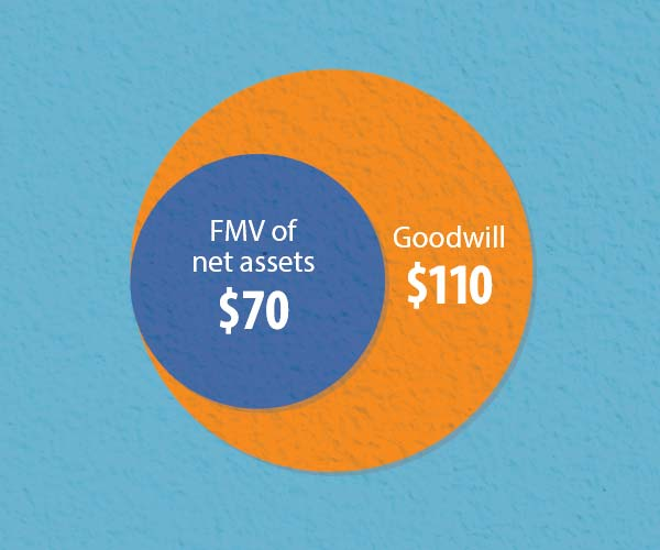 Goodwill: Differences Between GAAP and Tax Accounting - Wall