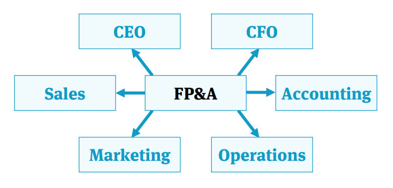 Guide to FP&A: Job Description and Responsibilities - Wall