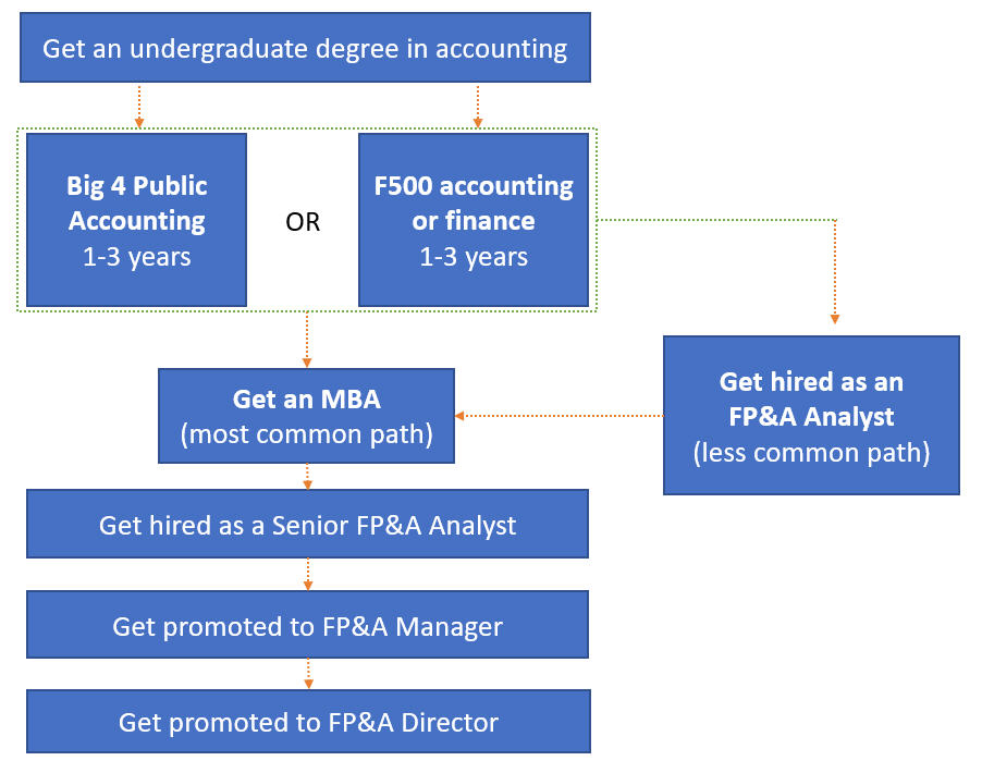 FP&A Career Path and Salary Guide: Analyst to Director - Wall Street