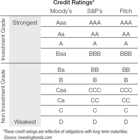 Credit Ratings Table
