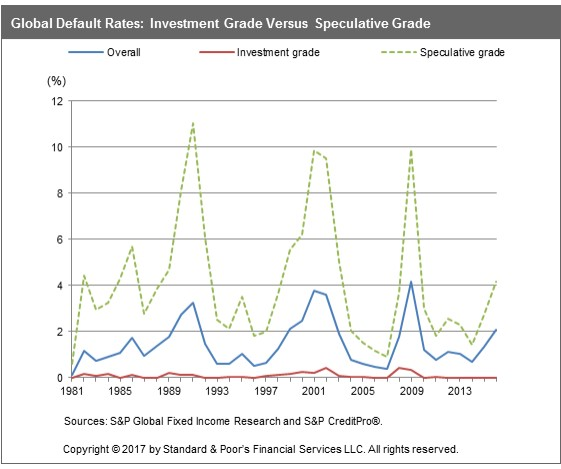 Default Rates by Credit Rating