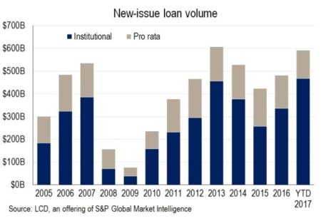 Bank vs Institutional Leveraged Loans