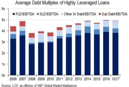 Leveraged Loan Debt Multiples