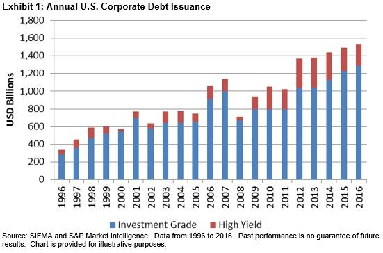 Debt Issuance by Credit Rating