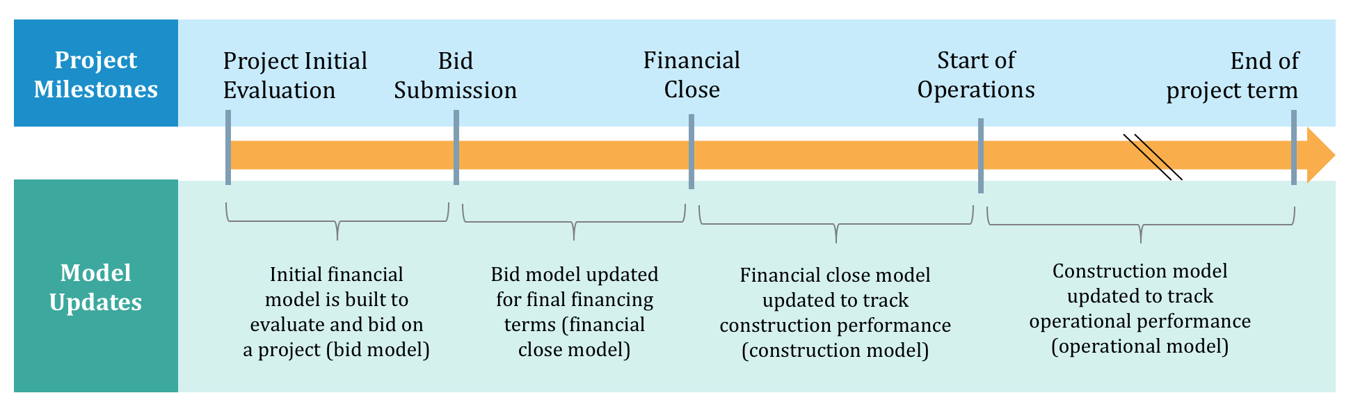 The Financial Model of The Project