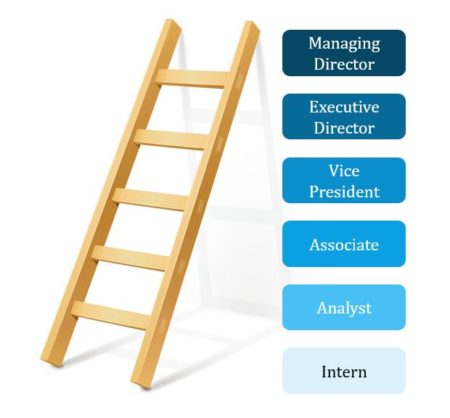 Career progression ladder from intern to MD