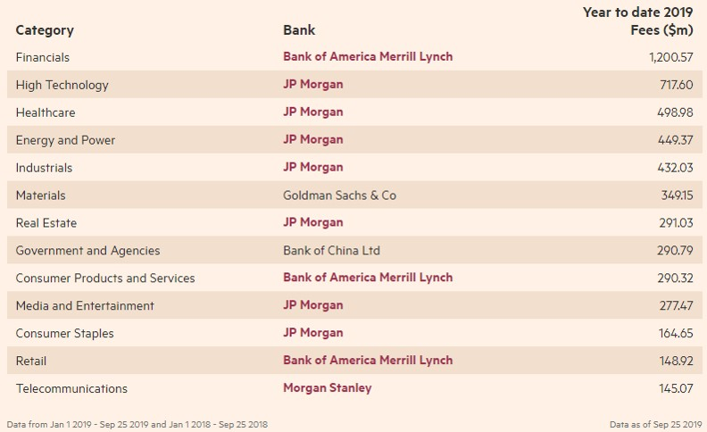 middle market investment banks salary survey
